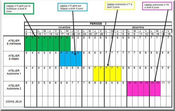 Organisation et planification des ateliers échelonnés. exemple durée des ateliers