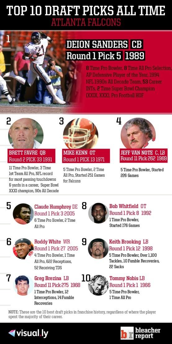 Top 10 Draft Picks of All Time: Atlanta Falcons