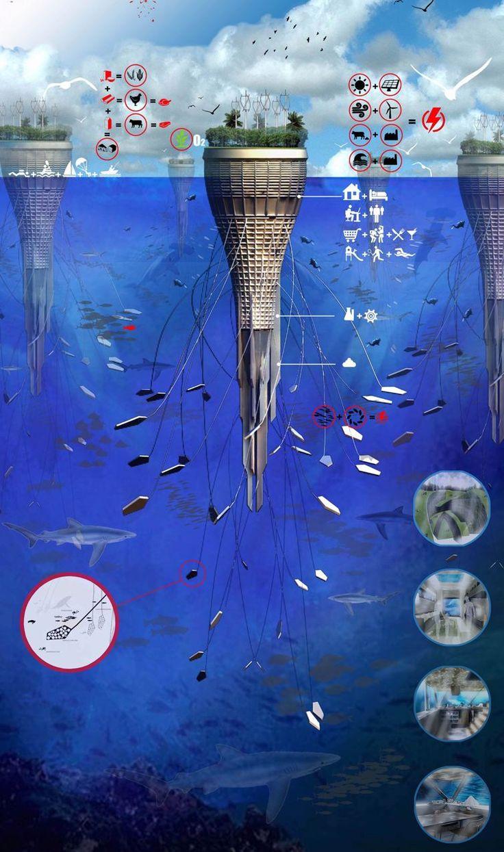 Le projet de gratte-ciel flottant Water-Scraper - la planète bleue - Yves Blanc