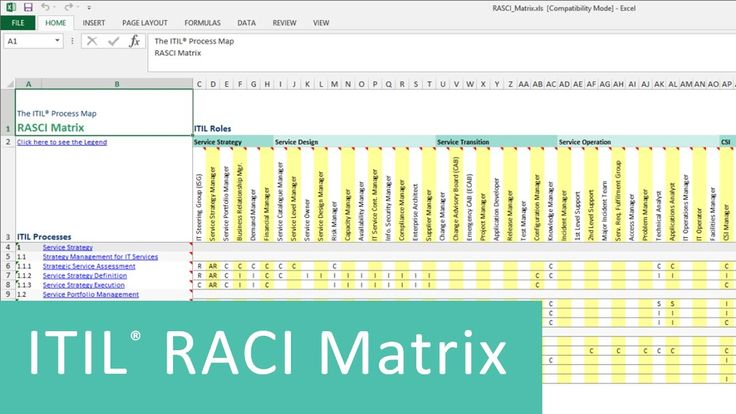 "Video: ITIL RACI Matrix.   --  The RACI matrix (""RACI model"") included in the ITIL Process Map provides a summary of the ITIL roles and their levels of responsibility in the ITIL processes."