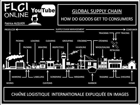 Logistics & Shipping Terms | Jargon des Supply Chain Managers | Distribution Process Explained - YouTube