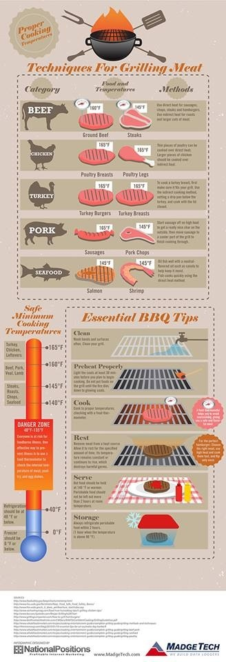 Barbecue Tips!