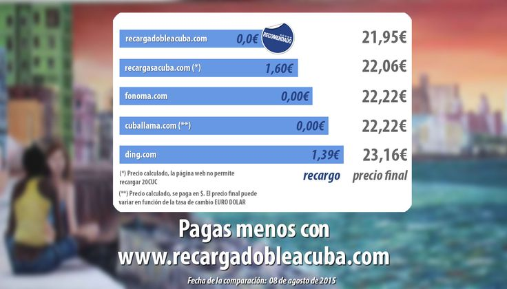 ¿Cuánto pagas por tu recarga a Cuba de 20CUC? ¡Descubre con quién pagas menos! www.elcomparadorderecargasacuba.com #Cuba #Cubacel #Etecsa