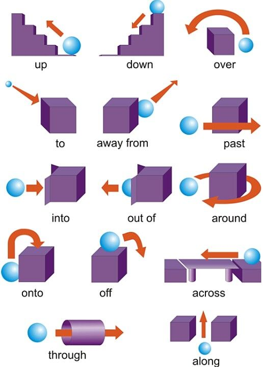 Good simple drawings to illustrate these prepositions of place and movement, with the exception of 'along', the meaning of which isn't very clear here. #english