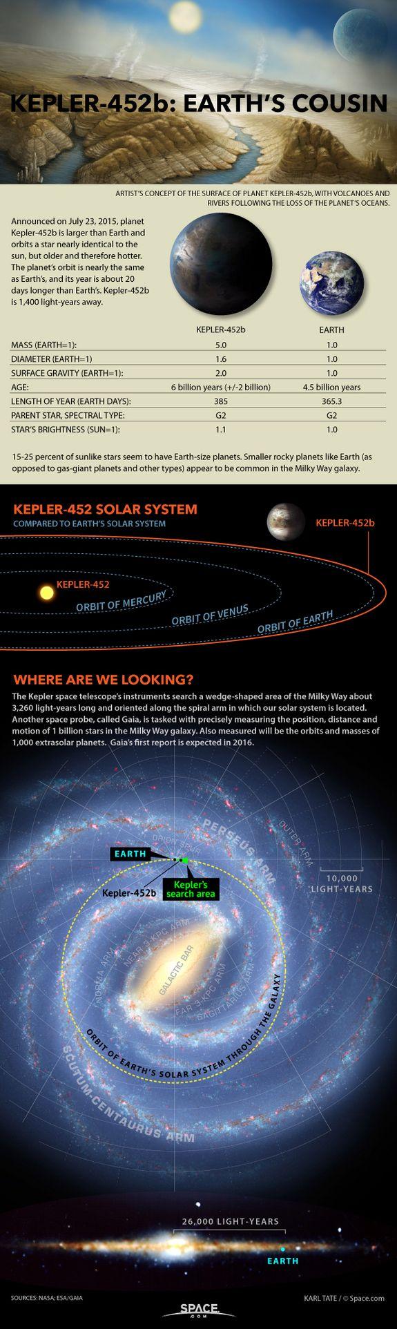 El planeta Kepler-452b es más grande que la tierra y orbita una estrella casi idéntica al sol, pero más vieja y por lo tanto más caliente. La órbita del planeta es casi igual a la de la tierra, y su año es más largo que el de la tierra con cerca de 20 días. Kepler-452b está a 1.400 años luz de distancia. Crédito, Karl Tate, artista de infografías.