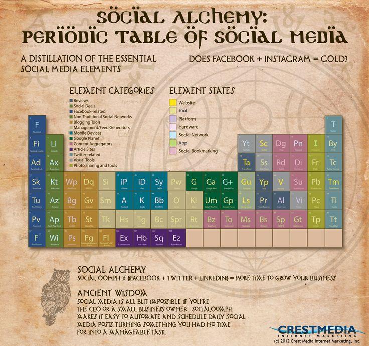 The Elemental Structure Of Social Media: The OverviewSocial Media Marketing, Social Alchemy, La Tablas, Periodic Tables, Marketing Elements, Tablas Periódica, Media Infographic, Socialmedia, Periódica De