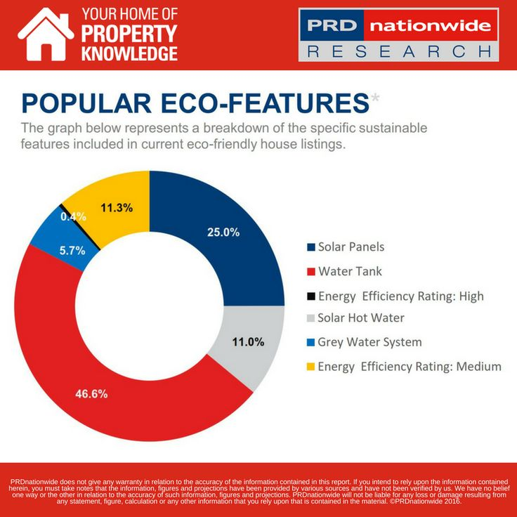 #DataTuesday What's the impact of sustainable features on Brisbane housing? Does it increase the median price? Find out in the latest article featuring PRDnationwide research: http://ow.ly/QJjY3049b9z
