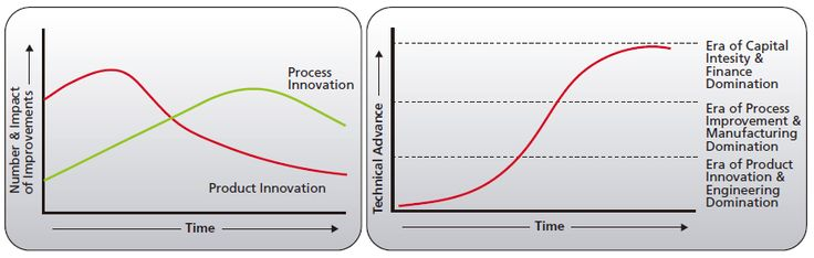 Technology maturation and focus stages