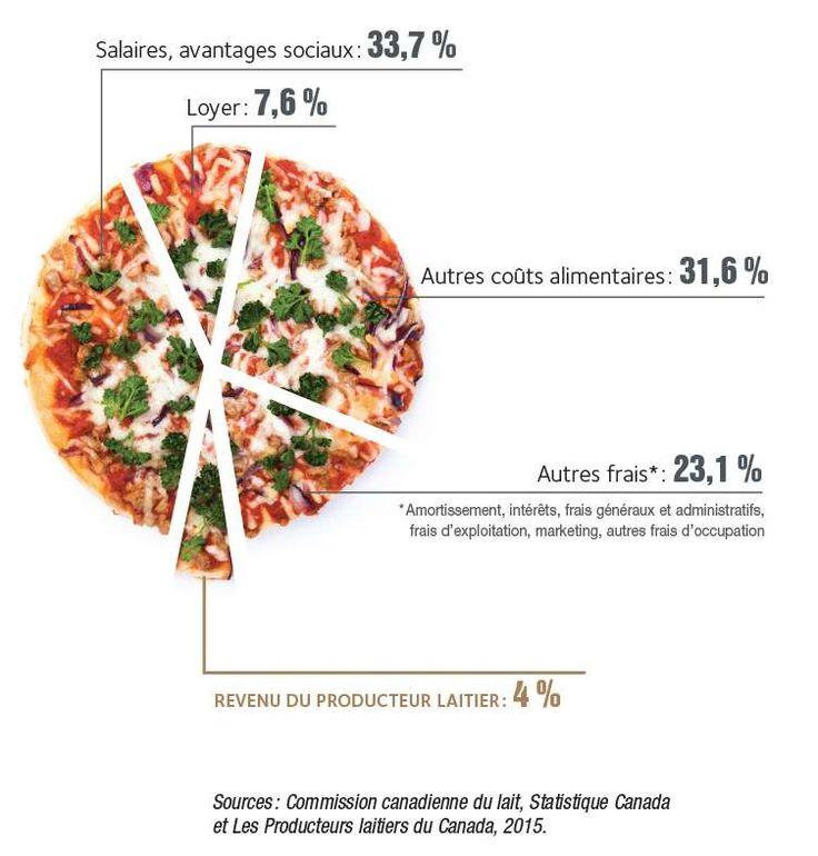 Pour une pizza moyenne vendue 15,59$ au restaurant, le producteur de lait ne reçoit que 62¢ (4%) pour le lait utilisé dans la fabrication du fromage qui garnit cette pizza.