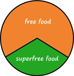 Ratio of free an superfree foods