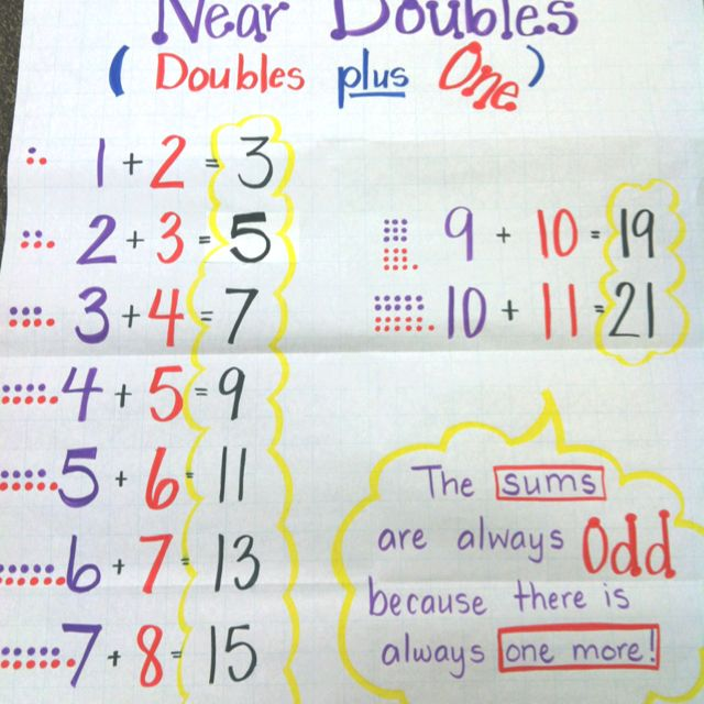 86 best Math - Doubles images on Pinterest Doubles facts, Math - double first