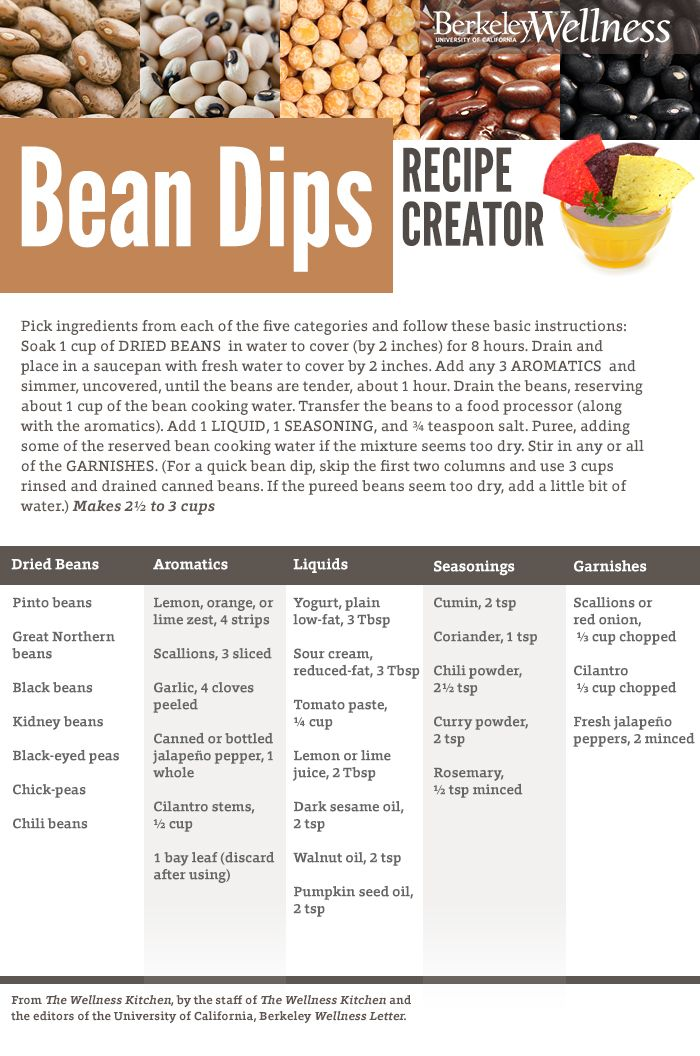 Best 25 recipe creator ideas on pinterest green been image use this healthyrecipe infographic to make assorted bean dip appetizers for superbowl recipe creatorbean dip recipesfood forumfinder Gallery