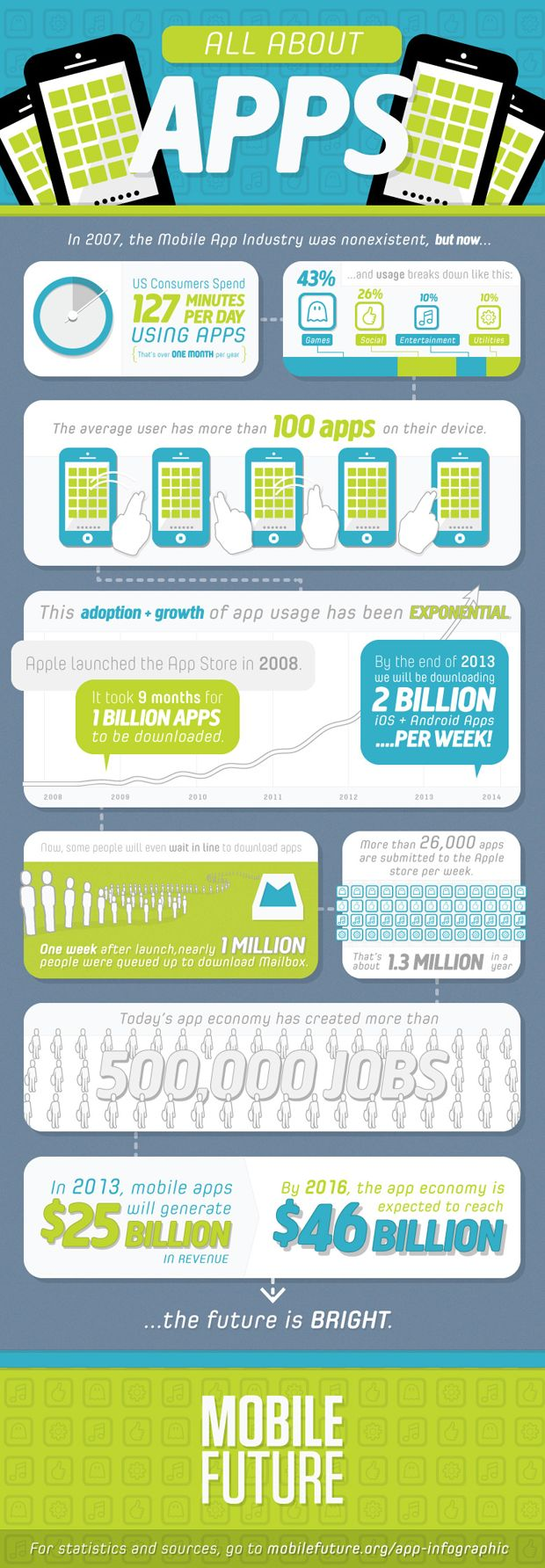All About Apps Infographic: 'Mobile Future's infographic showcases the  rapid emergence of this relatively new segment of the mobile marketplace  and its ...