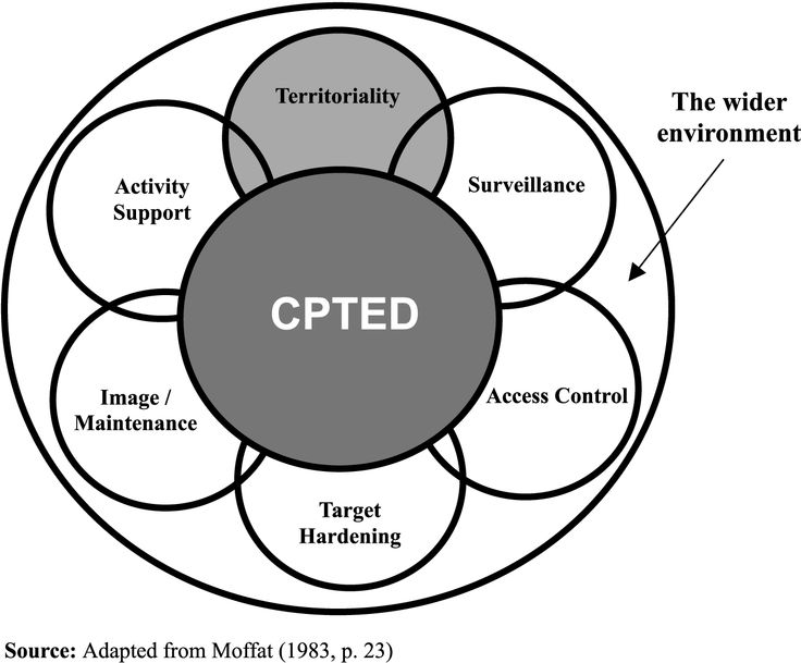 crime prevention through environmental design assignment 2 day crime prevention through environmental design (cpted) specialized topics – qualifies for cpd renewal nicp cpted professional designation renewal course when: thu, nov 7, 2019 – fri, nov 8, 2019.