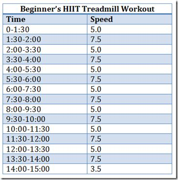 beginners HIIT treadmill the 7.5 scares me a bit but.....