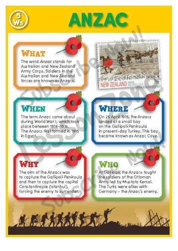 A short non fiction text '25 April' featuring important factual background information about ANZAC day. (ACHHK063).