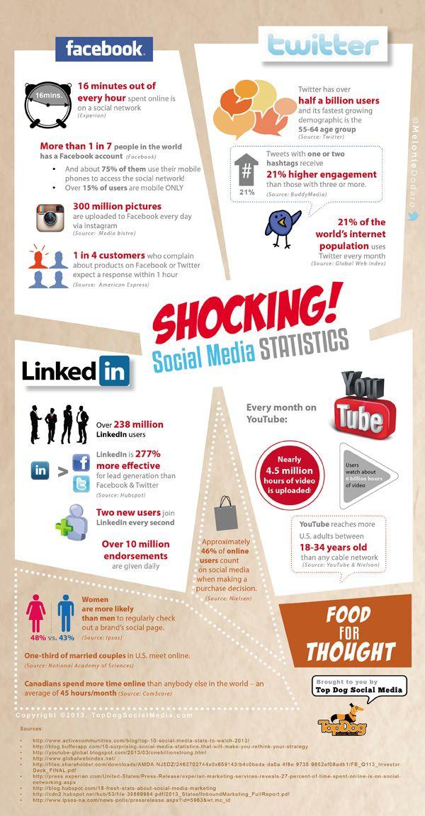 Social Media Stats 2013 #infographicMedia Stats, Digital Marketing, Statistics 2013, Social Media, Pinterest Infographic, Statistics Infographic, Shock Social, Socialmedia Statistics, Medium
