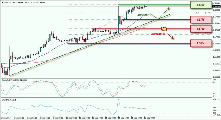 Pound dan Euro Masih Menguat, Awasi Resistance Teknikal dan Waspadai Koreksi | Info Seputar Trading