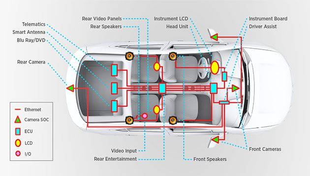 Advanced Driver Assistance Systems or ADAS