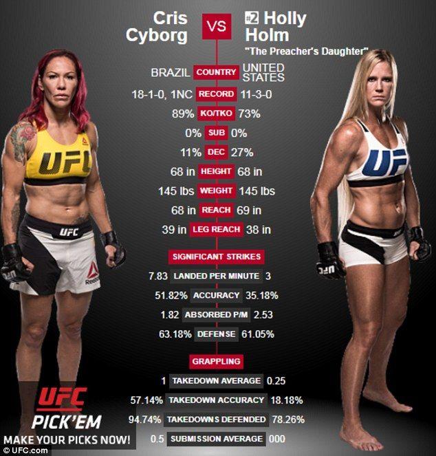 STRENGTH FIGHTER™: Holly Holm vs Cyborg