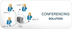 Asterisk custom conference call solution is affordable automated audio, video, voice conferencing software solution to make business conference calls with outstanding clarity, document sharing , flexible billing scale solution  for your business http://www.asteriskservice.com/asterisk/solutions/conferencingsolution.html