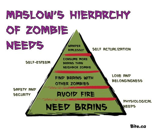 Maslow's Hierarchy of Zombie Needs! - 34.0KB