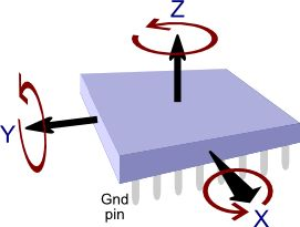 TKJ Electronics » A practical approach to Kalman filter and how to implement it