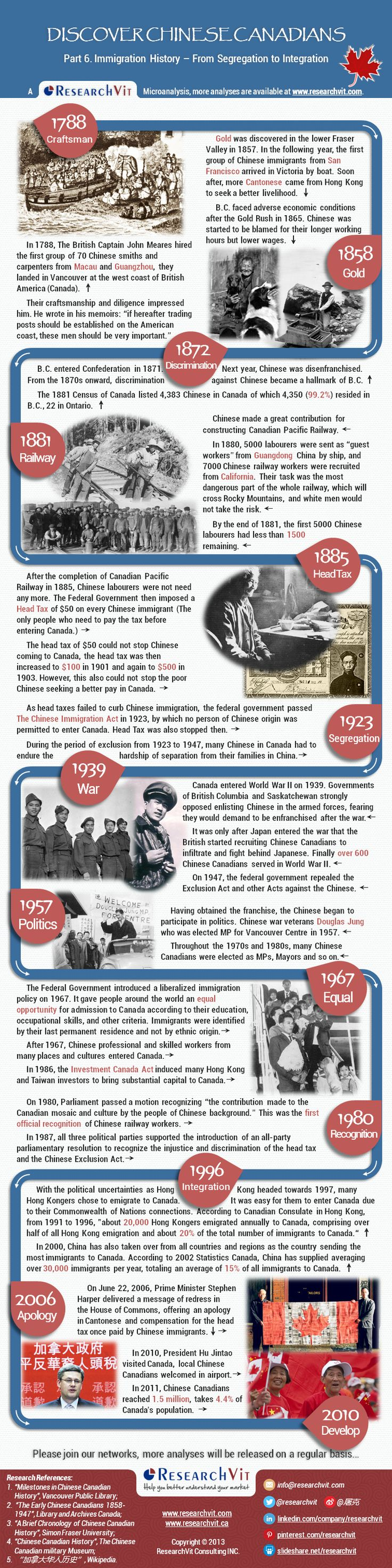 From segregation to integration: One picture gives you a clear vision about the immigration history of Chinese Canadians,  In 1788, The British CaptainJohn Meareshired the first group of 70 Chinese smiths and carpenters fromMacauand Guangzhou, they landed in Vancouver at the west coast of British America (Canada)...