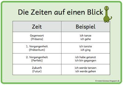 So, nun das zweite Merkplakat bzw. die zweite Karteikarte zum Thema Sprachbetrachtung in Deutsch - diesmal zu den Zeiten Gegenwart (Präsens)...