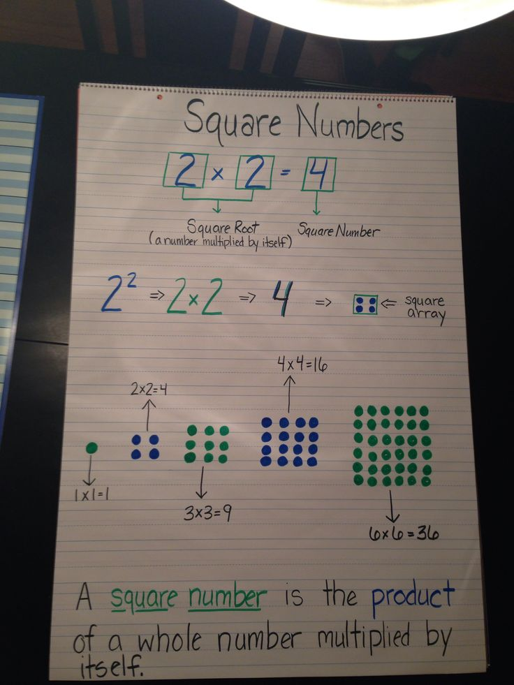 14 Best Square Numbers Images On Pinterest | Square Roots
