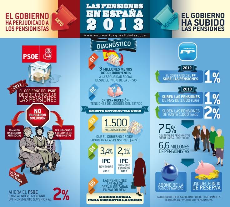 La realidad de las pensiones en España