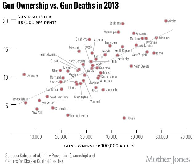 This Map Shows Where America's Gun Owners Are | Mother Jones