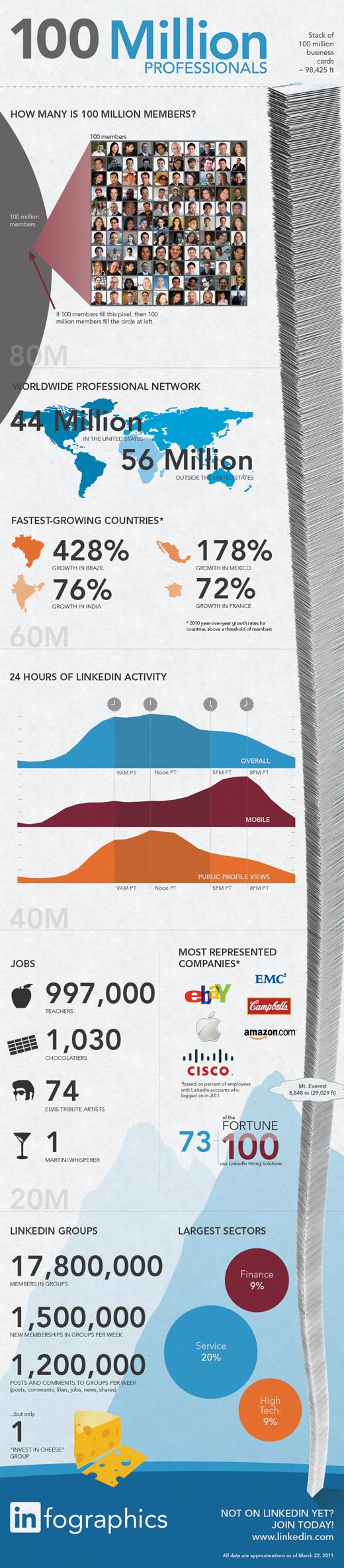 100 Million Professionals via LinkedIn - how/when professionals are using LinkedIn