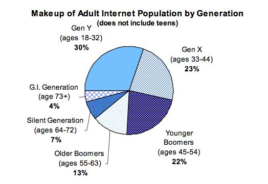 Baby Boomers make 42% of all their purchases online. In fact, over 70% of Boomers have broadband Internet access. This means that if you are involved in Baby Boom marketing, you definitely want to have a significant presence on the web.