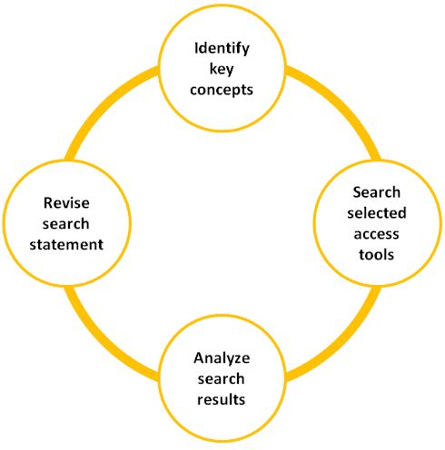 writing a thesis statement apa style A thesis statement is the most important few sentences you will write in a thesis, research paper or any other essay that adheres to apa (american psychological association) format.