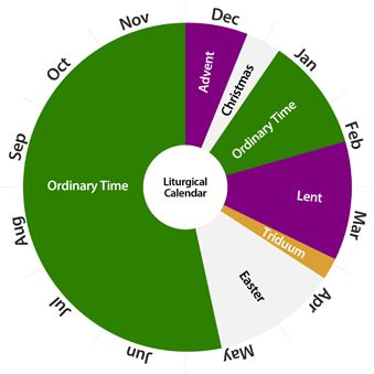 What is the Liturgical Calendar? The Liturgical Calendar begins every year during the month of November on the First Sunday of Advent and runs through to the Solemnity of Christ the King.