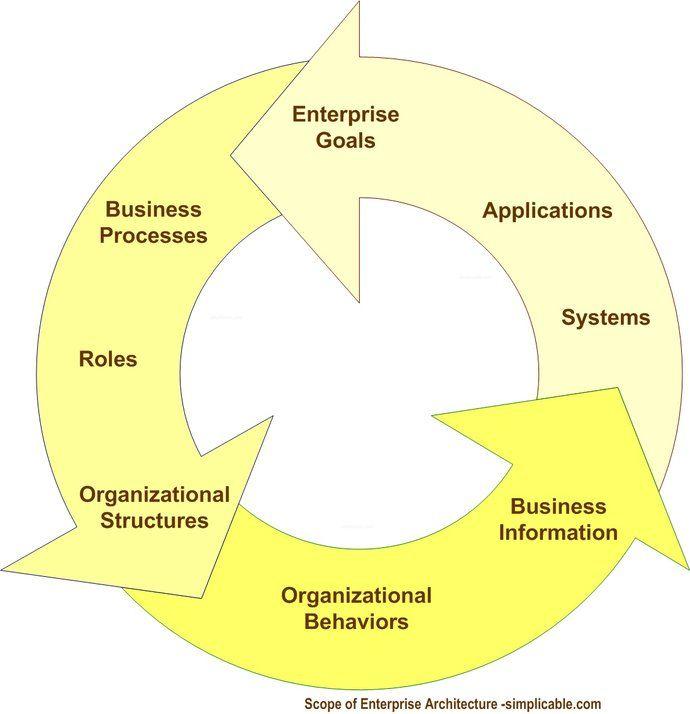 17 best ideas about enterprise architecture on pinterest for E commerce architecture diagram