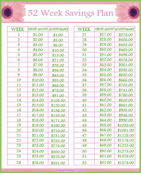 Ready to join our Savings Challenge? Check out our 52 Week Savings Plan and find out how to save $1378 in one year.