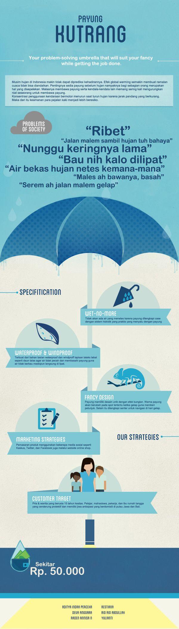 [Infographic] Payung Kutrang by Deva Anggara, via Behance