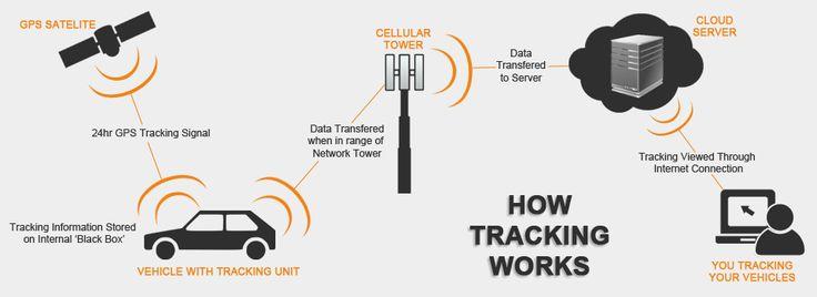 TrackMyAsset provides Best GPS Tracking System for vehicle tracking needs...