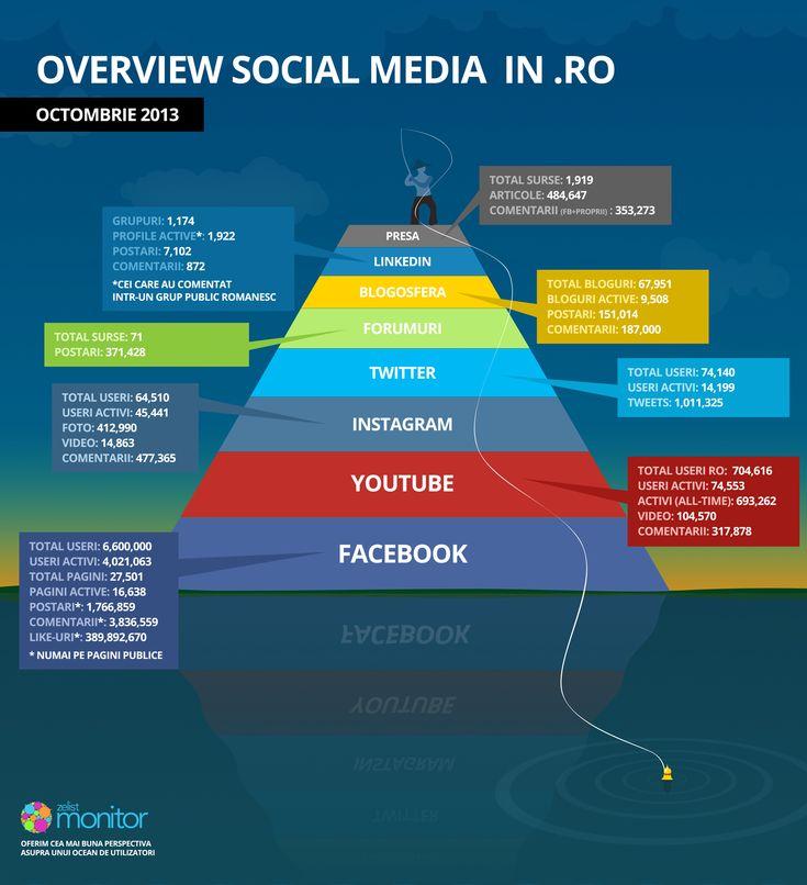 Social Media in Ro - Octombrie 2013