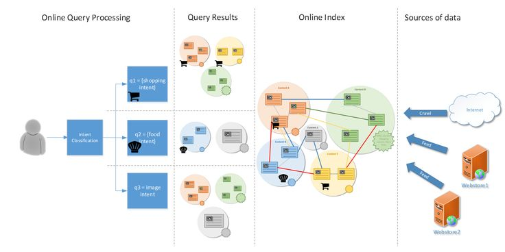 Making Image Graph Richer | Search Quality Insights