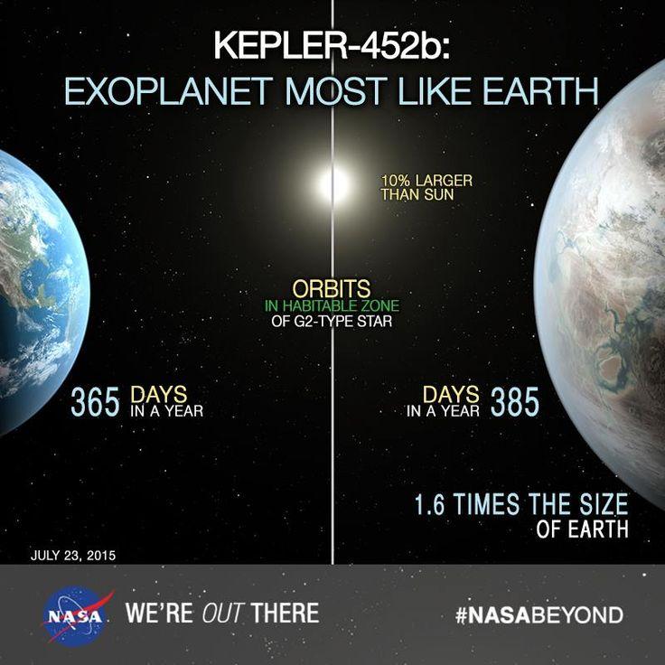Propiedades comparadas de Kepler 452b y de la Tierra. Crédito: NASA/JPL/Kepler.
