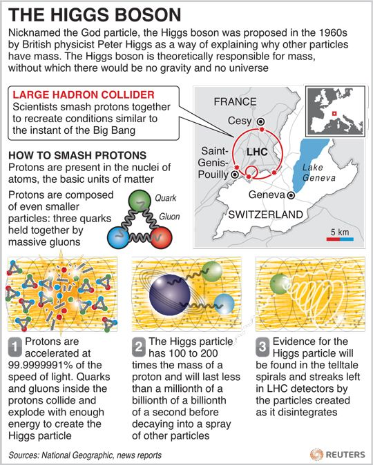 IAS OUR DREAM: Understanding the HiGGS Boson nd related stuff !!!