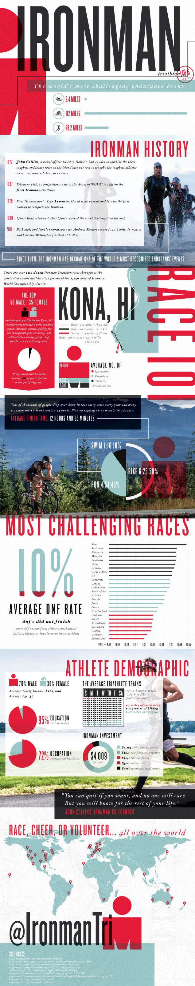 Ironman Triathlon Infographic | Lemonly #triathlon #triathlete #fitness…