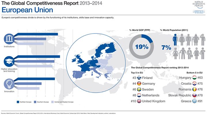 EUROPEAN UNION: The European Union is split by a deep gap in competitiveness. Members such as Finland and Germany are among the most competitive countries in the world. However, weak institutions and a lack of innovation are holding back its least competitive members. Source: Global Competitiveness Report 2013 - 2014