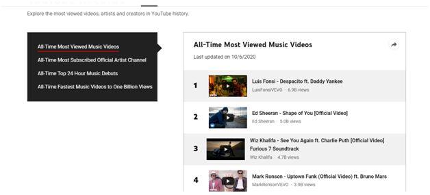 youtube trending video