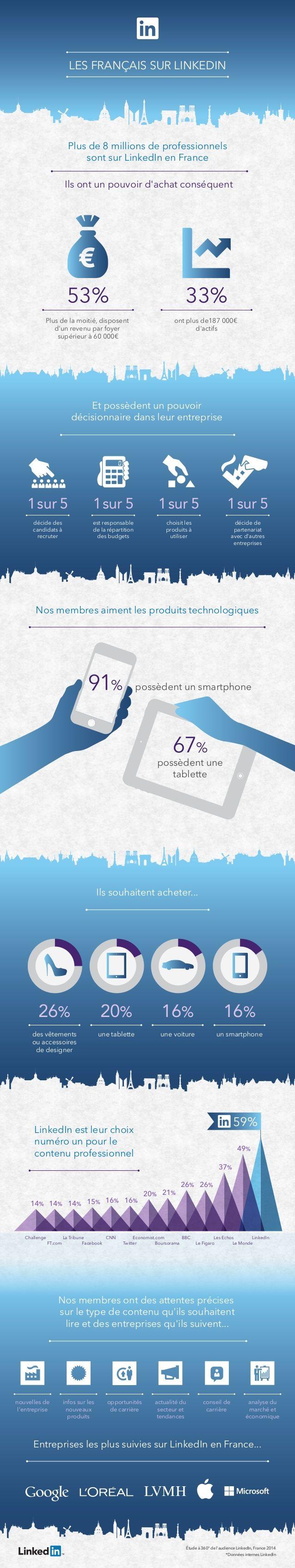 Profil des utilisateurs de LinkedIn en France : CSP+ et ultra connecté