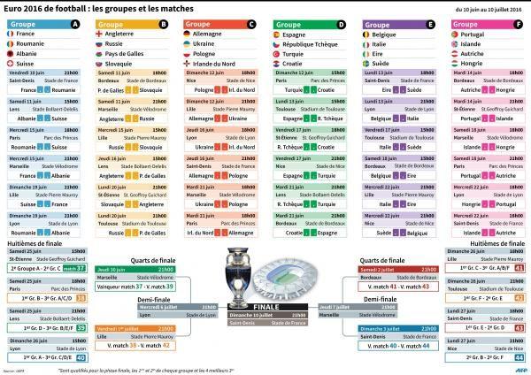 Voici la composition de tous les groupes de l'Euro 2016 et le calendrier complet (heures, lieux,...)! - sudinfo.be