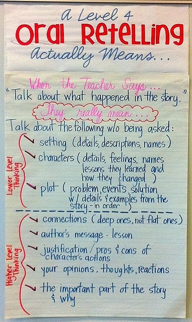 A more complex (original) chart on retelling. Great for aiding students in reading conferences and running records.